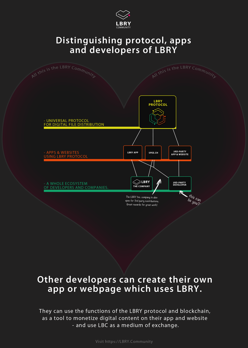 Distinguishing protocol, apps and developers of LBRY